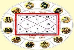 Love Spells Specialist Astrologer In Bangalore